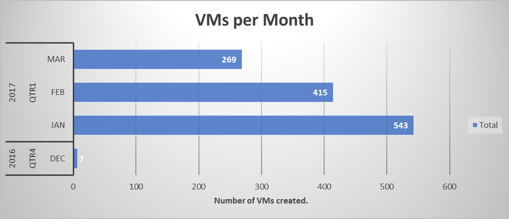 Sample usage chart – VMs per month
