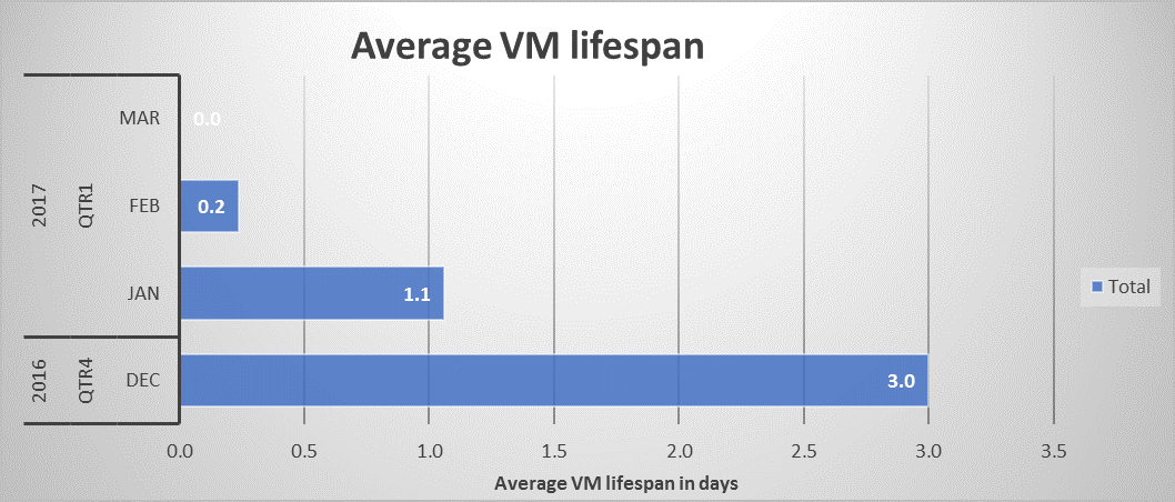 Sample usage chart – average VM lifespan