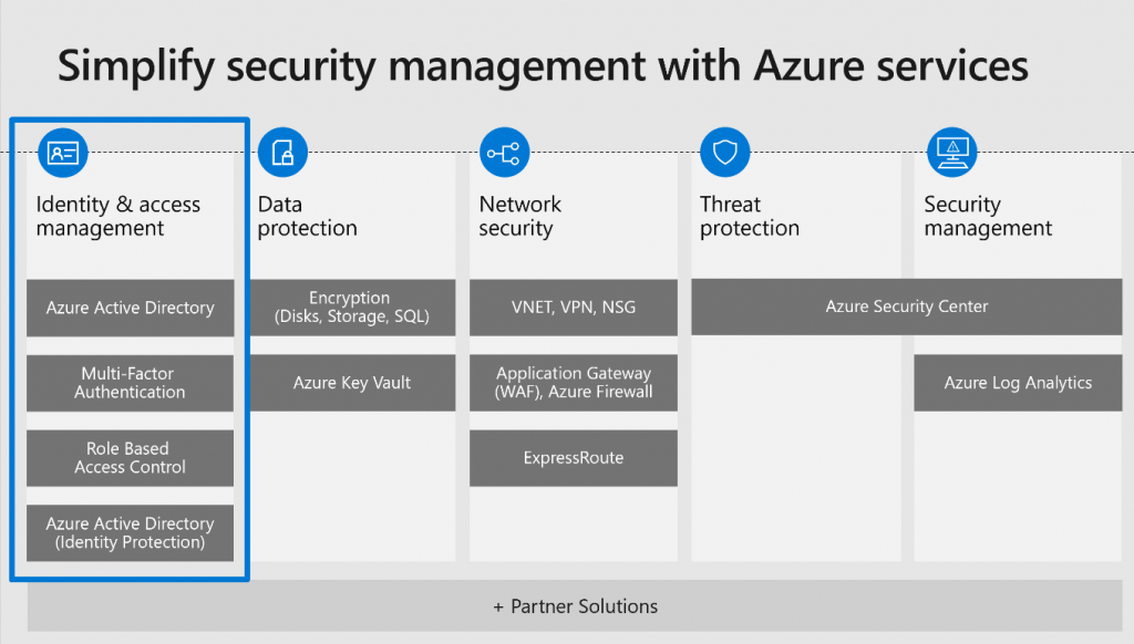 Diagram showing the built-in security controls in Azure