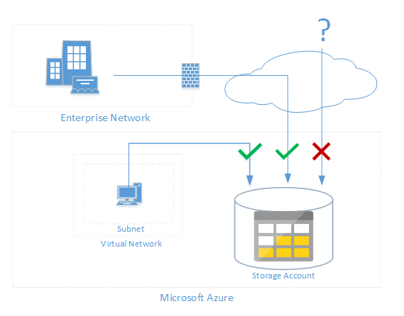 Storage Firewalls and Virtual Networks diagram