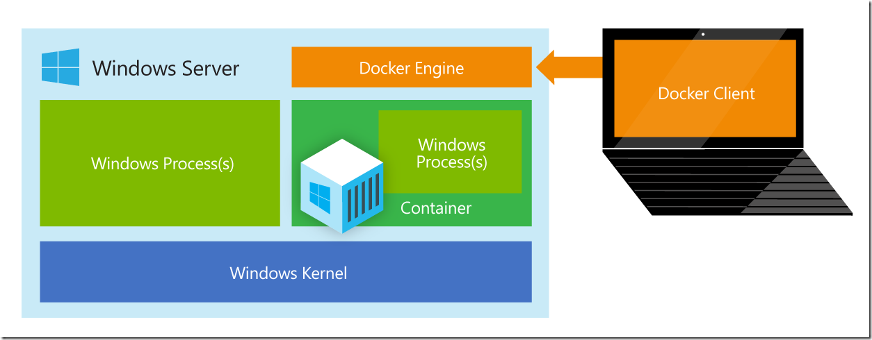 WindowsServerContainer