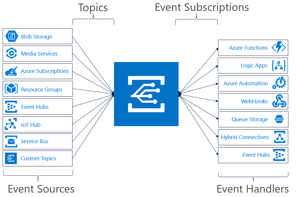 Azure Event Grid service integration
