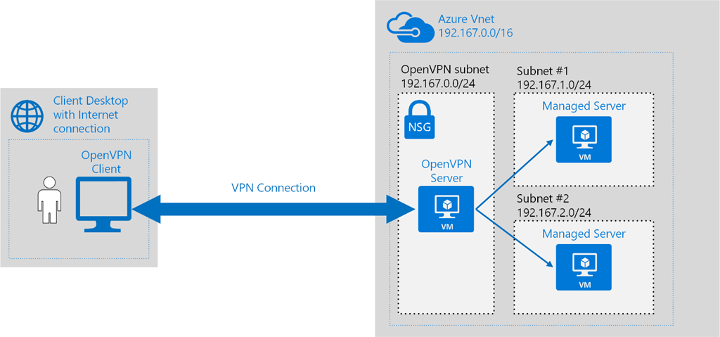 Vpn server on azure