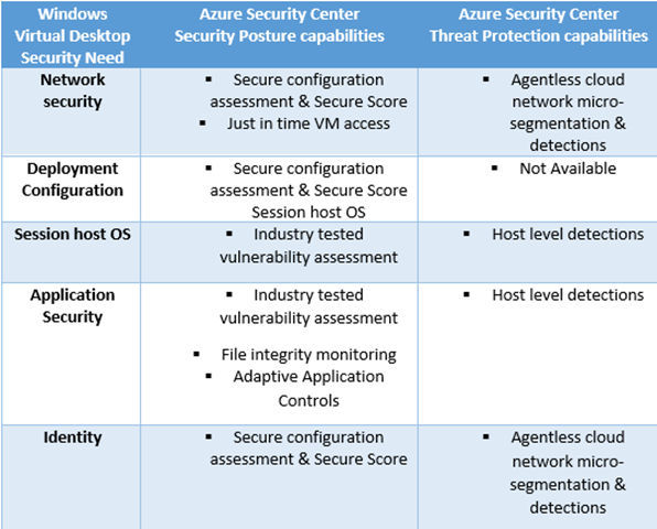 Mapping of Azure Security Center protection capabilities to Windows Virtual Desktop security needs.