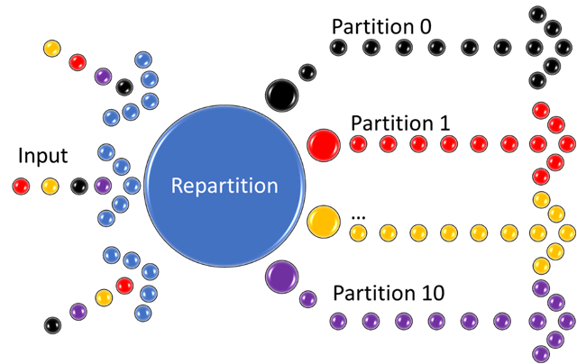 Diagram of the data flow with the repartition in place