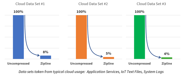 Graph showing Zipline compression for Application Services (92%), IoT Text Files (95%), and System Logs (96%)