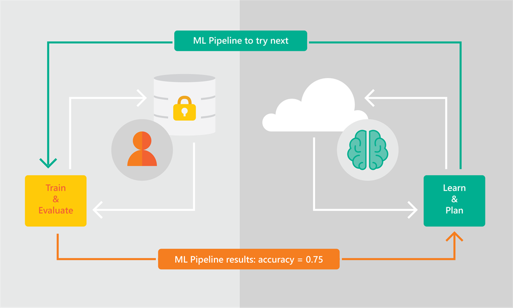 Announcing Automated Ml Capability In Azure Machine Learning Blog