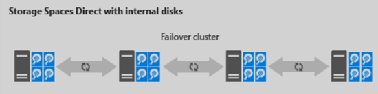 Storage Spaces Direct with internal disks