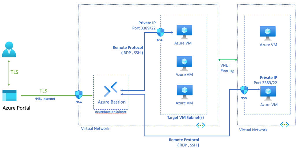 Azure Bastion Architecture Overview.