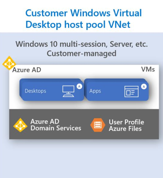 Customer Windows Virtual Desktop host pool VNET graph