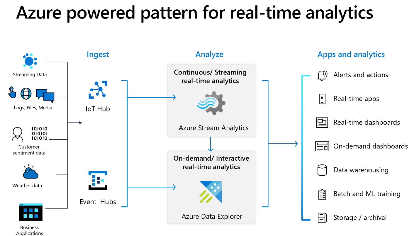 A diagram showing an Azure powered pattern for real-time analytics.