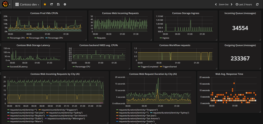 Grafana dashboard using Azure Monitor as a data source to display metrics for Contoso dev environment.