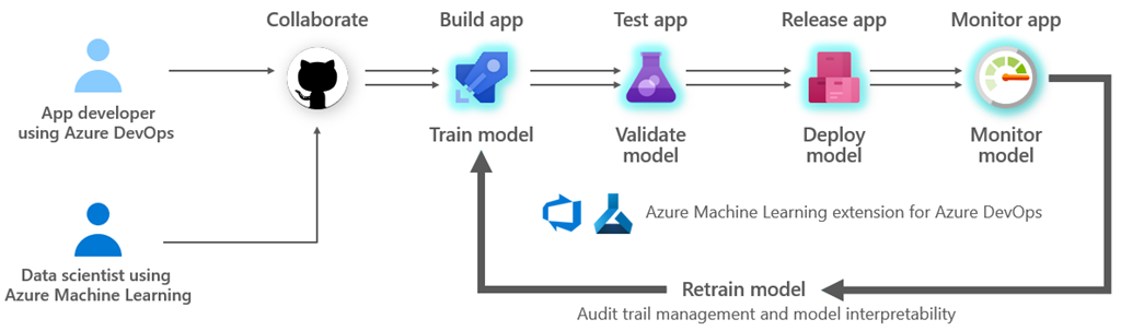 A diagram showing MLOps with Azure Machine Learning