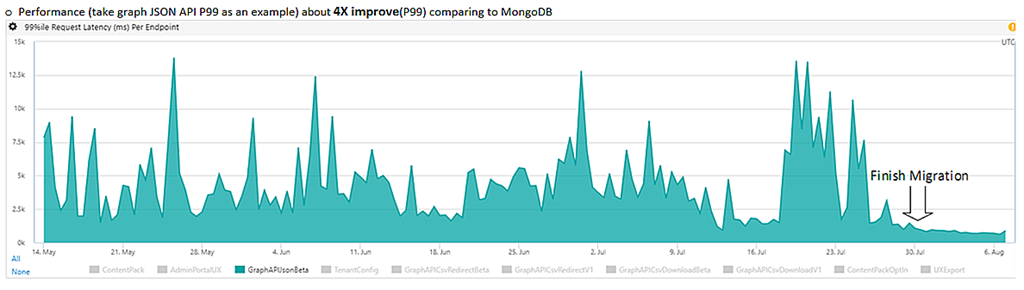The move to Azure Cosmos DB led to a 4x improvement in average query speeds.