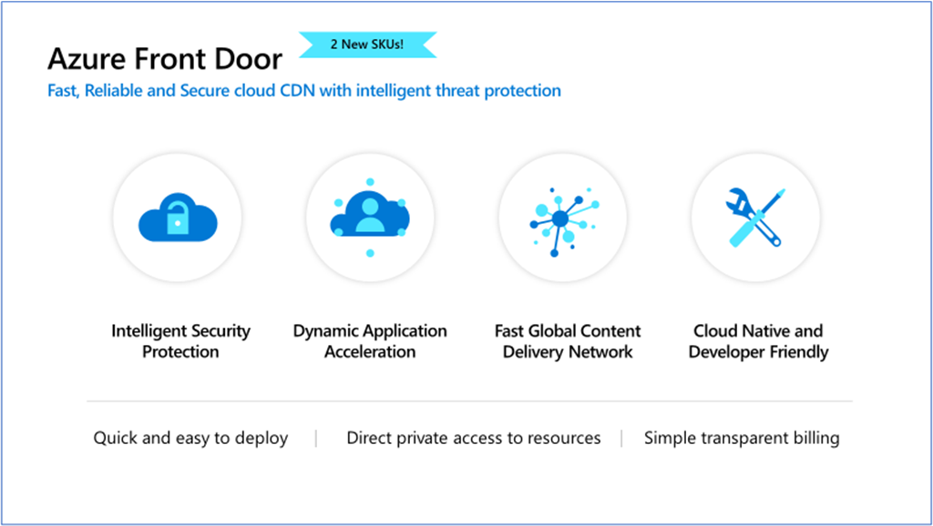Azure Front Door overview.