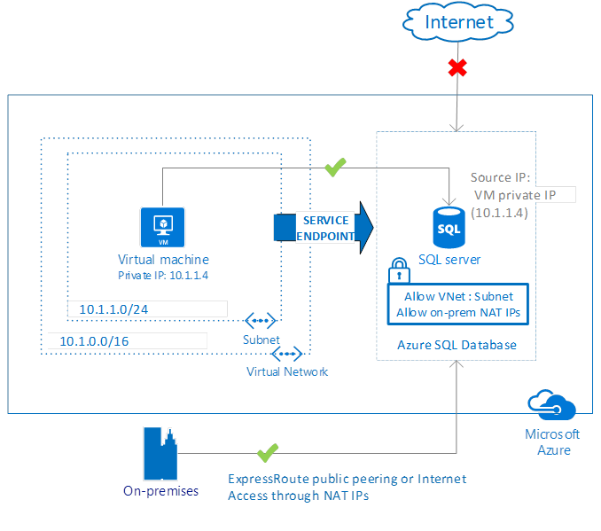 VNet Service Endpoints for Azure SQL Database now generally