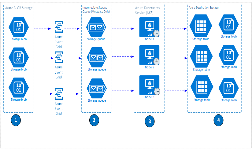 Architectural diagram of a backup solution for Azure Blob Storage Backup