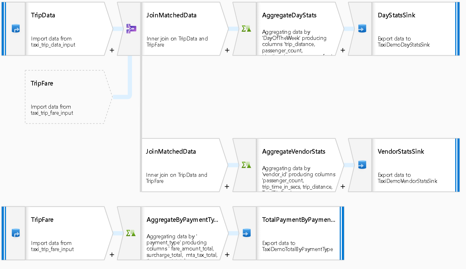 Azure Data Factory Mapping Data Flow