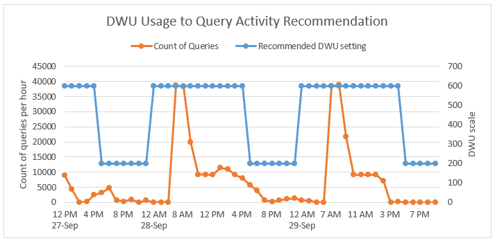 DWU Usage to Query Activity Recommendation