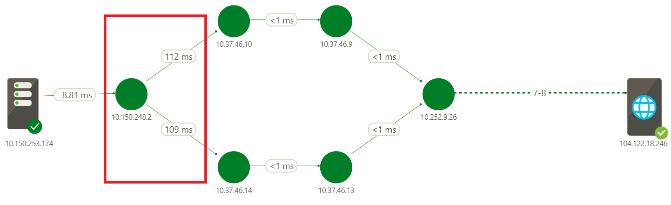 Network bottlenecks