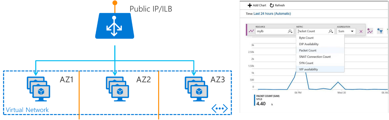 Azure's new Load Balancer