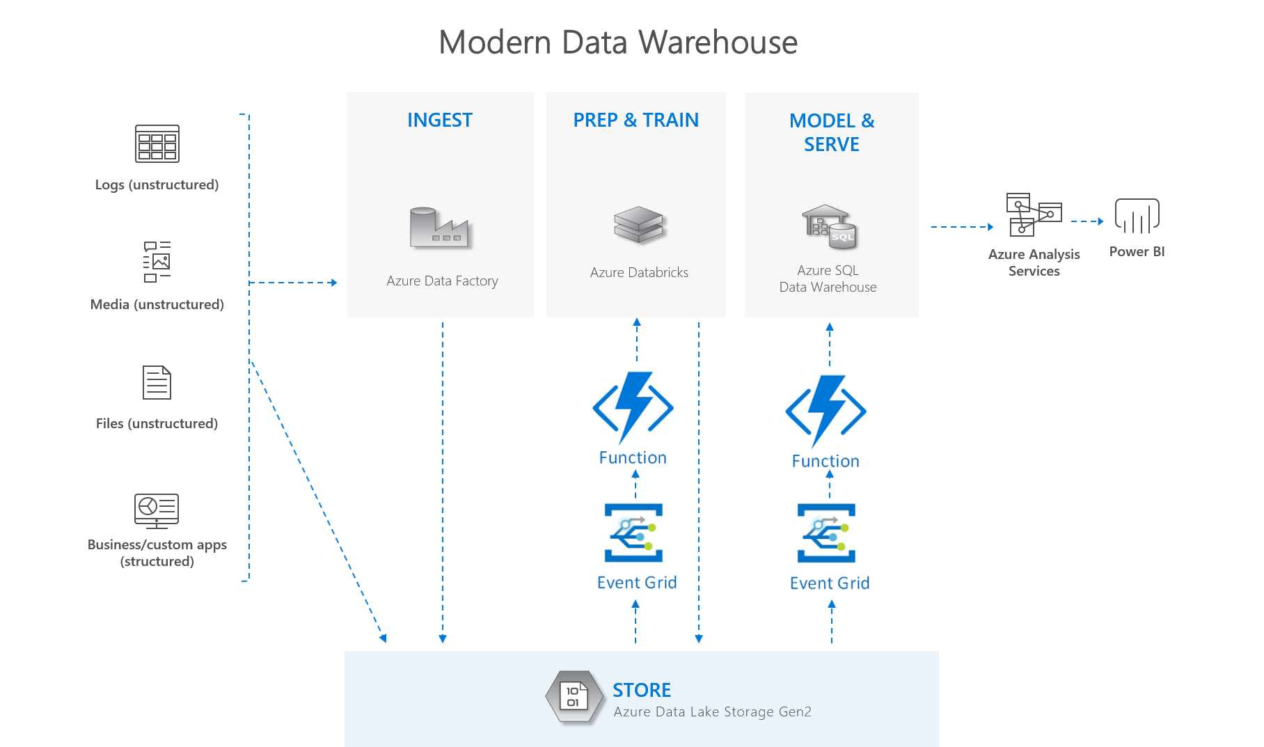 Modernes Data Warehouse