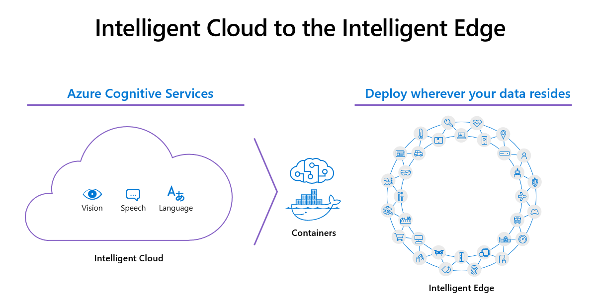 A diagram showing the a representation of Cognitive Services on the left, and a representation of the ability to deploy Cognitive Services with containers on the right.