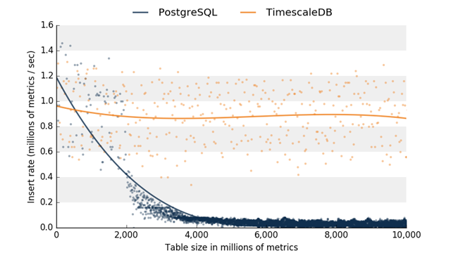 A comparison on Azure PostgreSQL with and without TimescaleDB and observed degradation in insert performance over time.