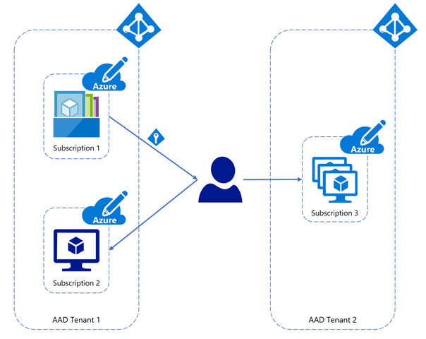Virtual machine image sharing across Azure Active Directory tenants
