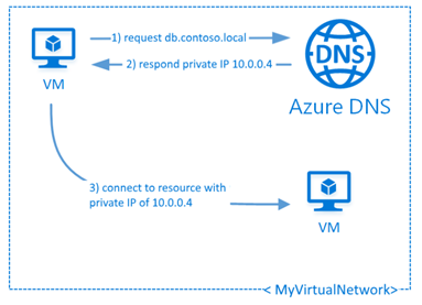 Azure DNS Private Zones now available in public preview