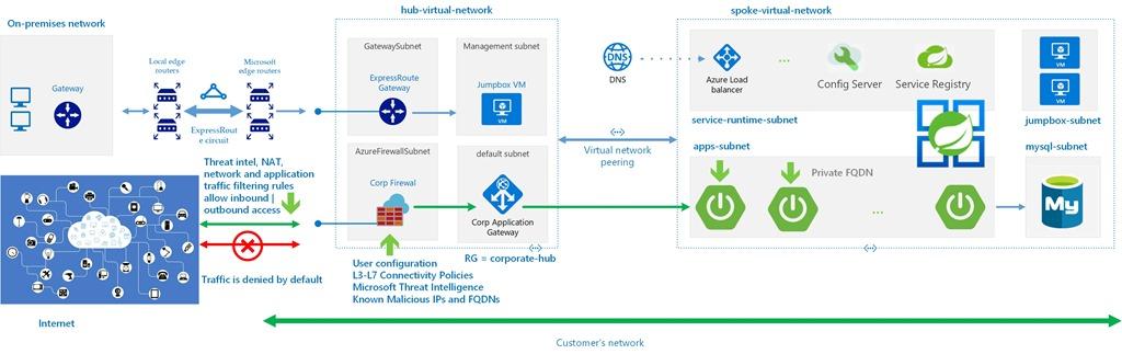 Referenzarchitektur für ein verwaltetes virtuelles Netzwerk und Azure Spring Cloud