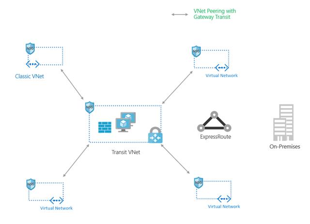 Creating a transit VNet