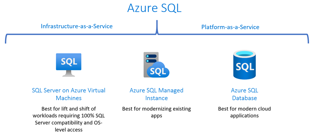 The Azure SQL family.