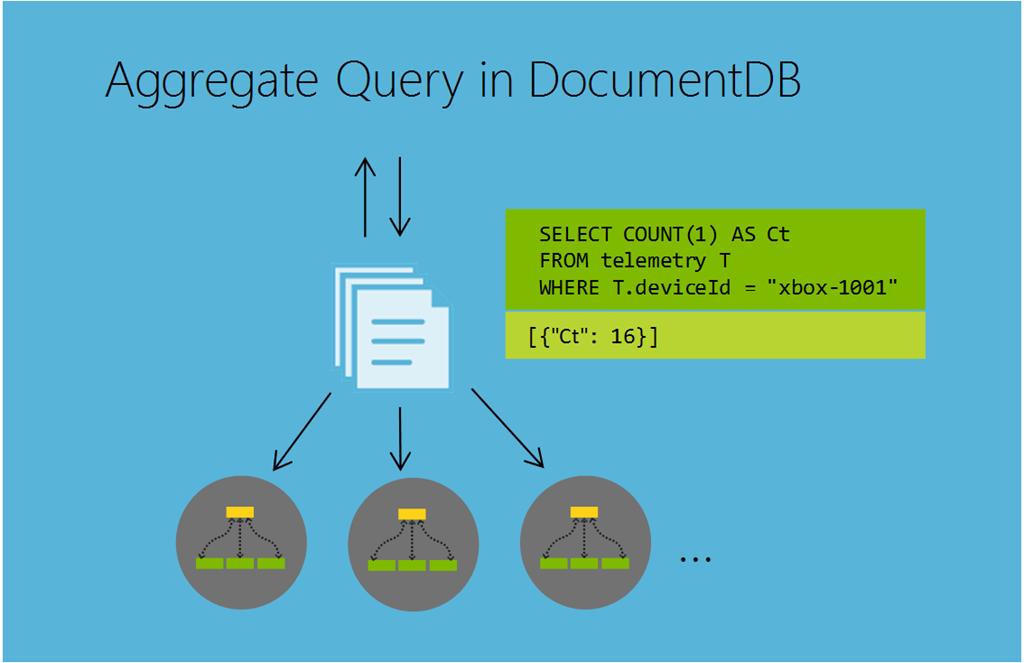 Planet scale aggregates with Azure DocumentDB   Blog   Microsoft Azure