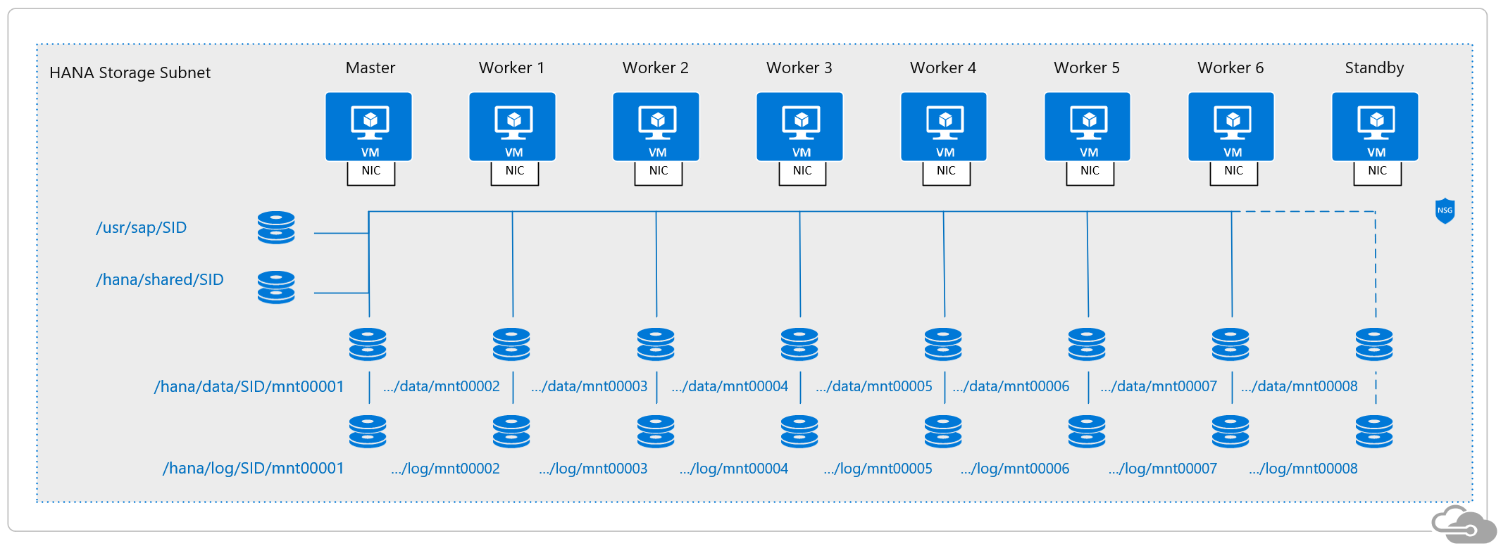 SAP HANA scale-out filesystem on Microsoft Azure HANA Large Instances