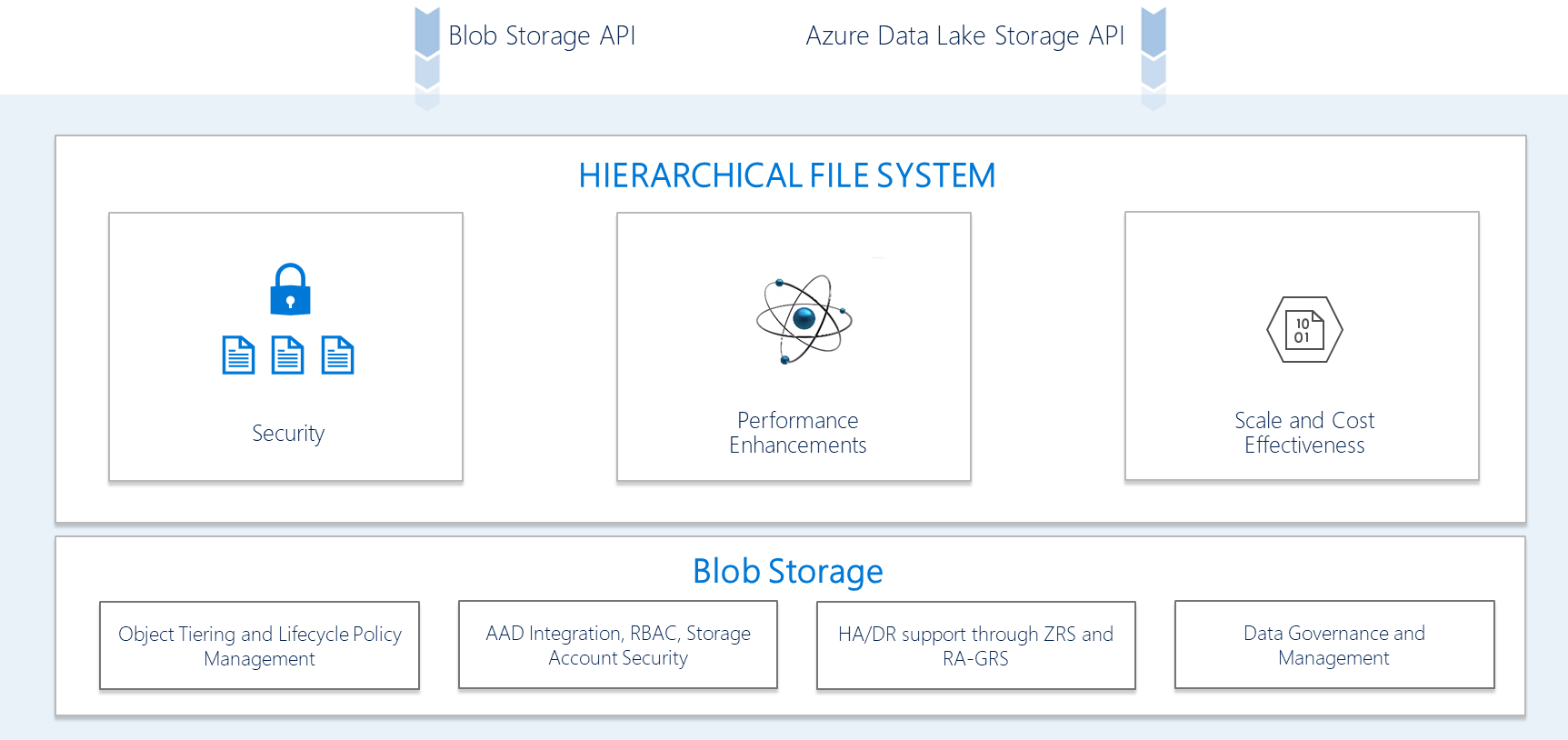 Both the Blob storage API and Azure Data Lake Storage API go through the Hierarchical Namespace, which is built on top of Blob storage.