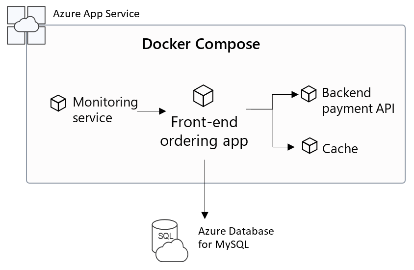 App Service: Adding multi-container capabilities and Linux