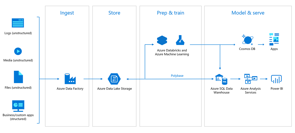 Illustration showing machine learning on Azure workflow