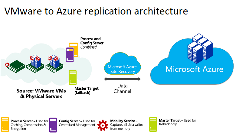 Simplified diagram showing VMWare to Azure replication architecture