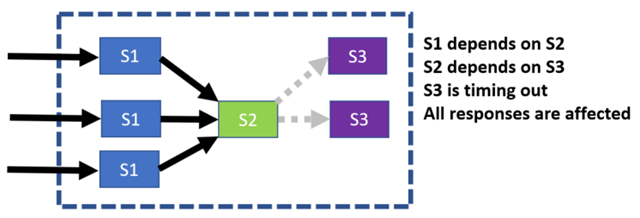 Block diagram showing system impact due to a failed microservice