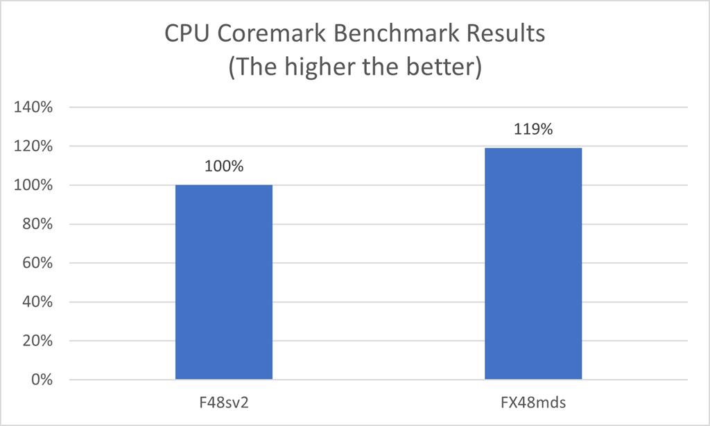 EDA Coremark CPU benchmark results chart for FX VM