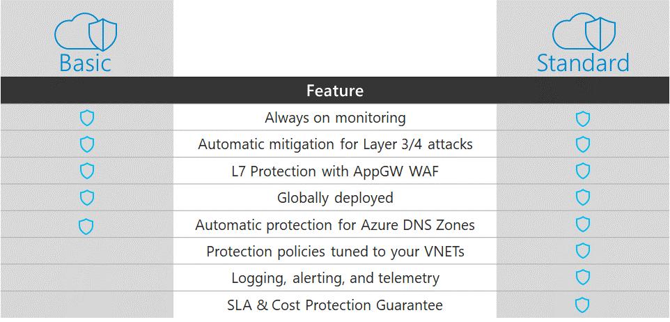 Azure DDoS