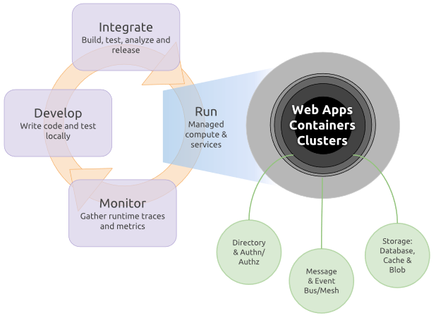 Helping Go developers build better cloud apps faster | Blog