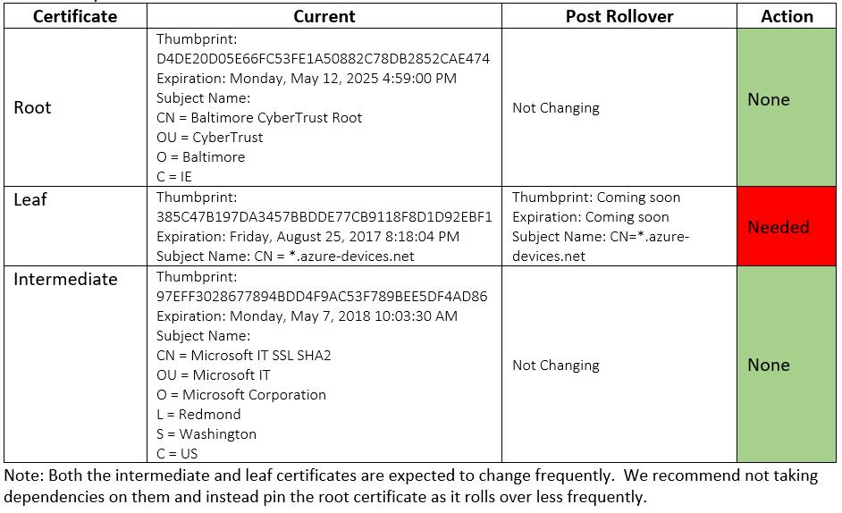 Azure Iot Hub Server Tls Leaf Certificate Renewal May 2017 Blog