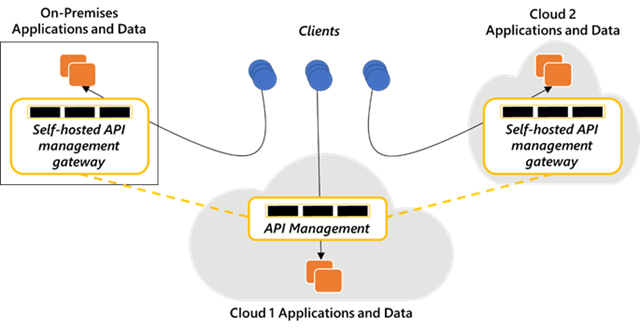 Azure Arc enabled API management