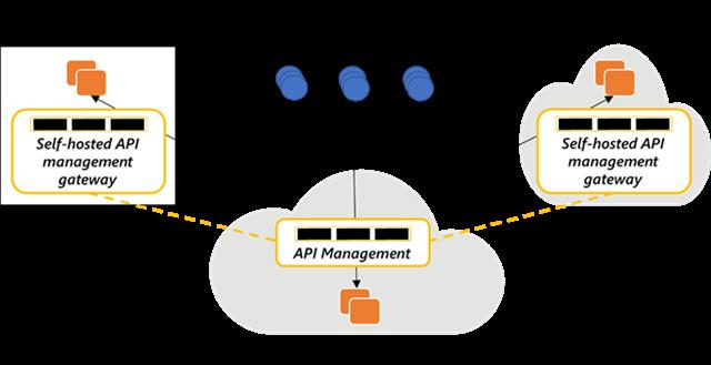 Gestion des API activée par Azure Arc