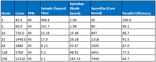 Table showing number of hosts, cores, PPN, sample elapsed time, speed up node, and parallel efficiency