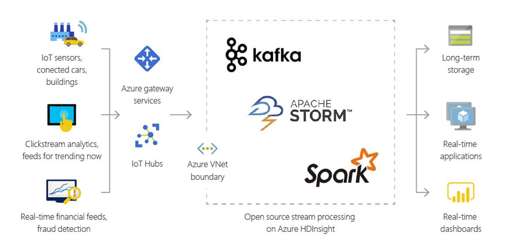 Announcing Apache Kafka for Azure HDInsight general availability