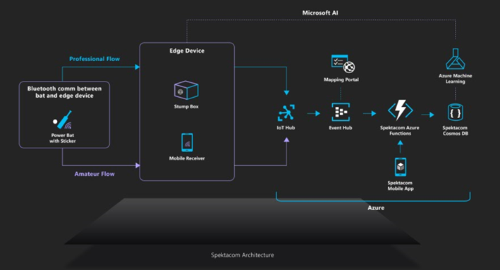 The solution is powered by Azure Sphere (Stump box), Azure IoT Hub, Azure Event Hub, Azure Functions, Azure Cosmos DB, and Azure ML 2.0.