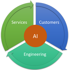 Infusing AI into cloud platform and DevOps – with AI at the center of Customers, Engineering, and Services.